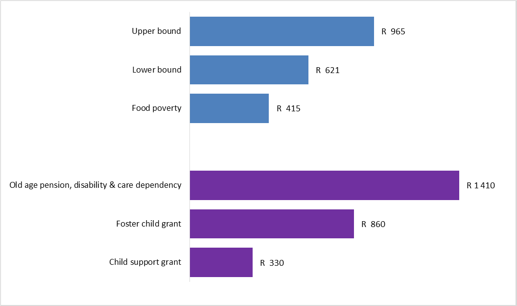 SA Statistics Poverty Lines and Grant Benefits