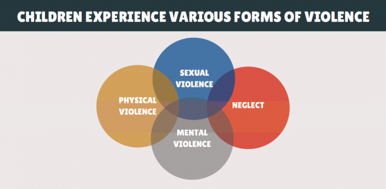 Children experience various forms of violence